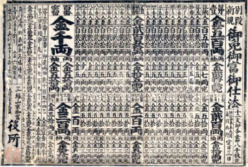 貨幣博物館所蔵の富仕法書